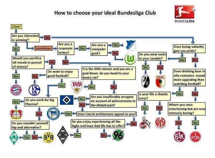 Lustige bilder videos fotos und witze uhrforum seite 221 for Bundesliga videos