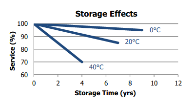 Energizer shelf life and temperature.png