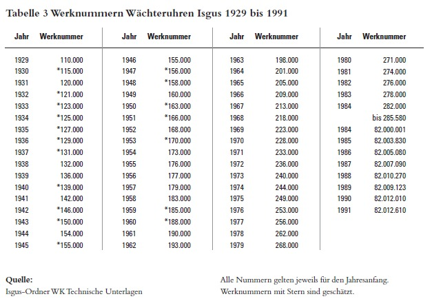 Name:  Isgus_Wächteruhren.jpg Hits: 9693 Größe:  81,2 KB