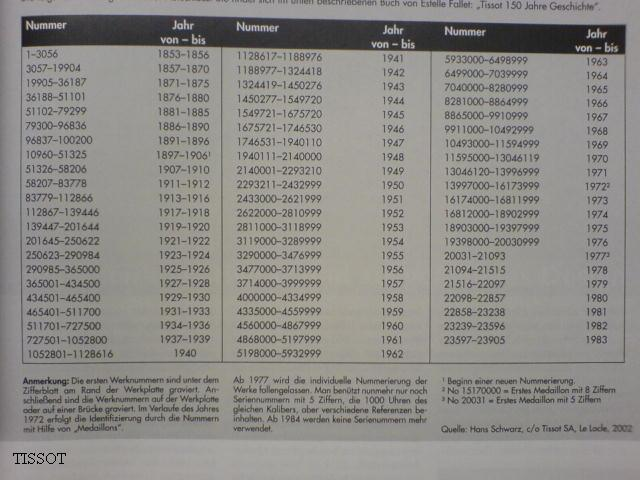 Name:  Tissot_Werknummern.jpg Hits: 84614 Größe:  51,9 KB