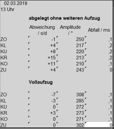 Werte mit - ohne Aufzug.JPG