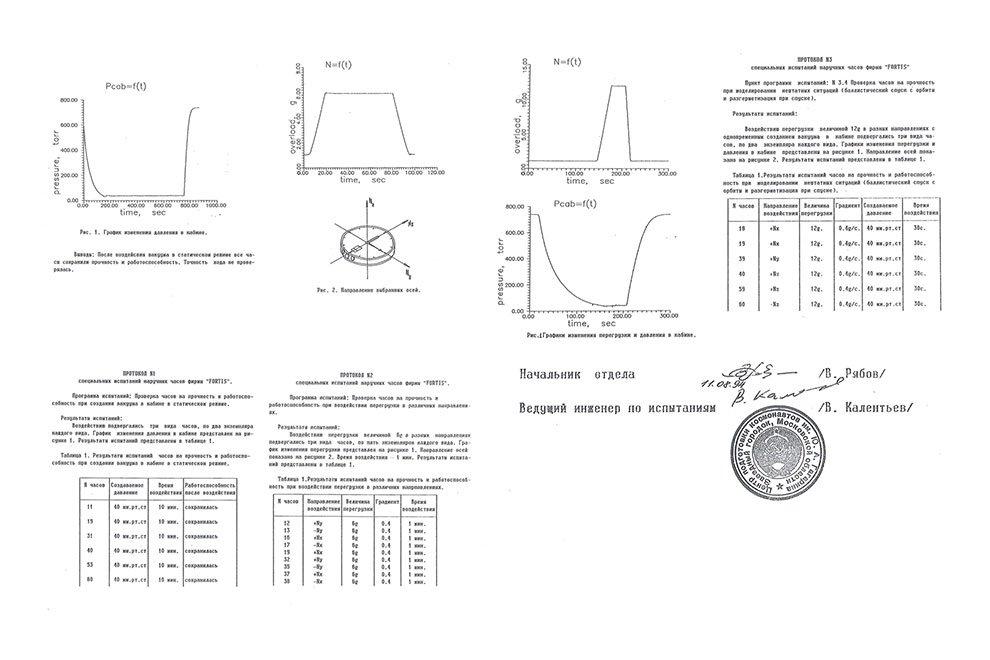 1994-gagarin-test-results.jpg