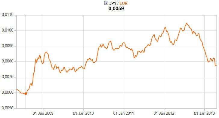 yen-eur-chart.jpg